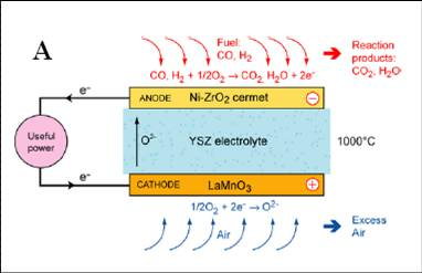 Catalytic activity of materials for solid oxide fuel cells - fysiknano